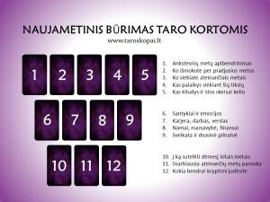 Naujametinis burimas Taro kortomis