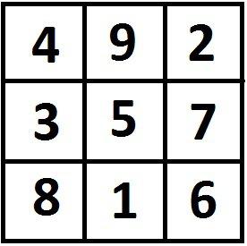 Yantra Magiskasis kvadratas
